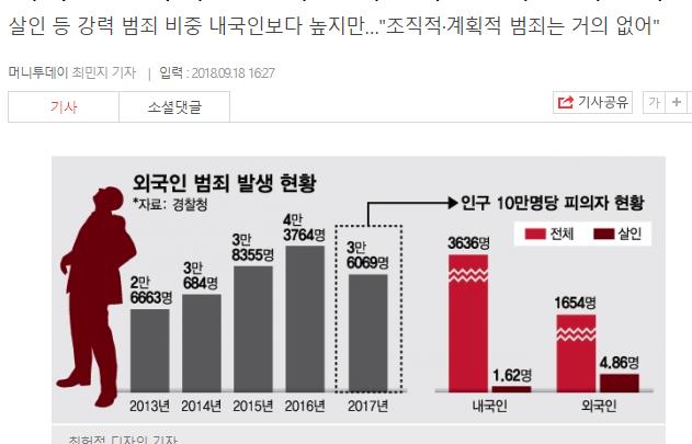 Càng nhiều người nước ngoài sinh sống tại Hàn Quốc thì càng có nhiều tội phạm?